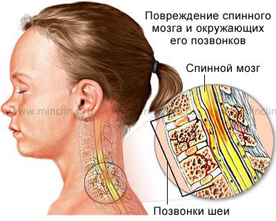 Боль в пояснице справа лечение